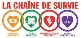 RCR - Réanimation cardiorespiratoire - Chaîne de survie (formation UBF)